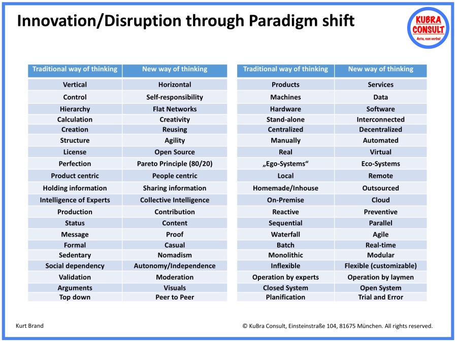 2018-06-02_KuBra Consult - Innovation and Disruption through Paradigm Shift