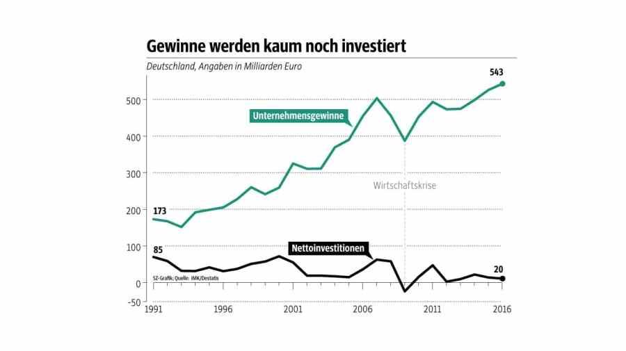 SZ-Grafik zu Gewinnen und Nettoinvestitionen
