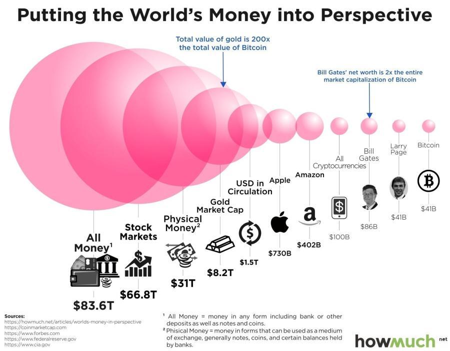 XING - World Money