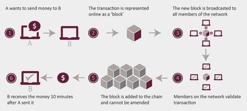 Money Transfer via Blockchain