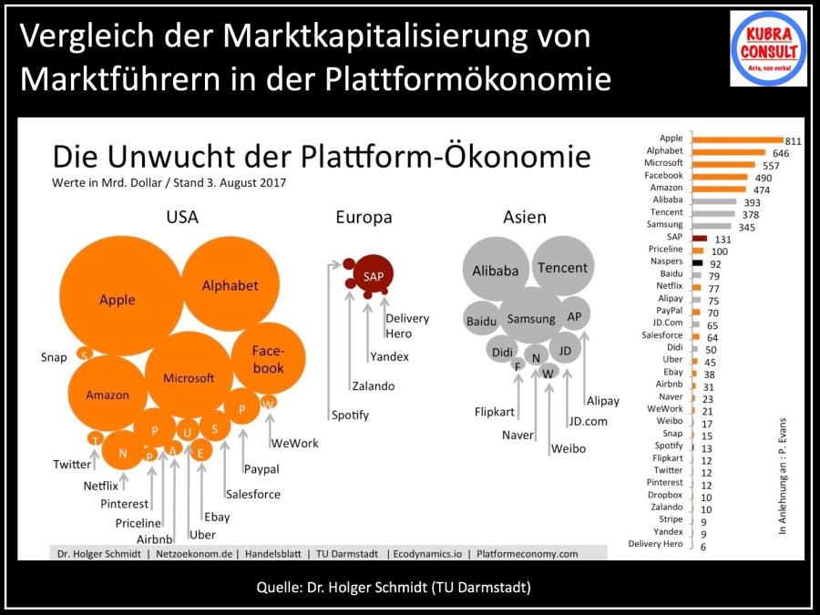 2017-09-08_KuBra Consult - Marktkapitalisierung von Marktführern der Plattformökonomie