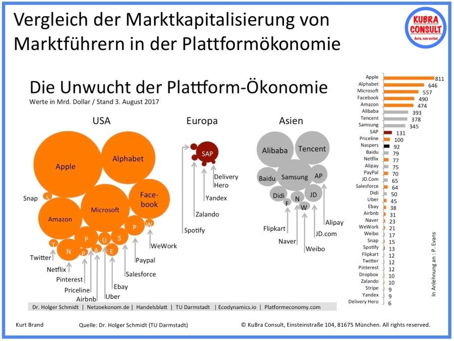 2017-09-08_KuBra Consult - Vergleich der Marktkapitalisierung von Marktführern der Plattformökonomie (white layout)