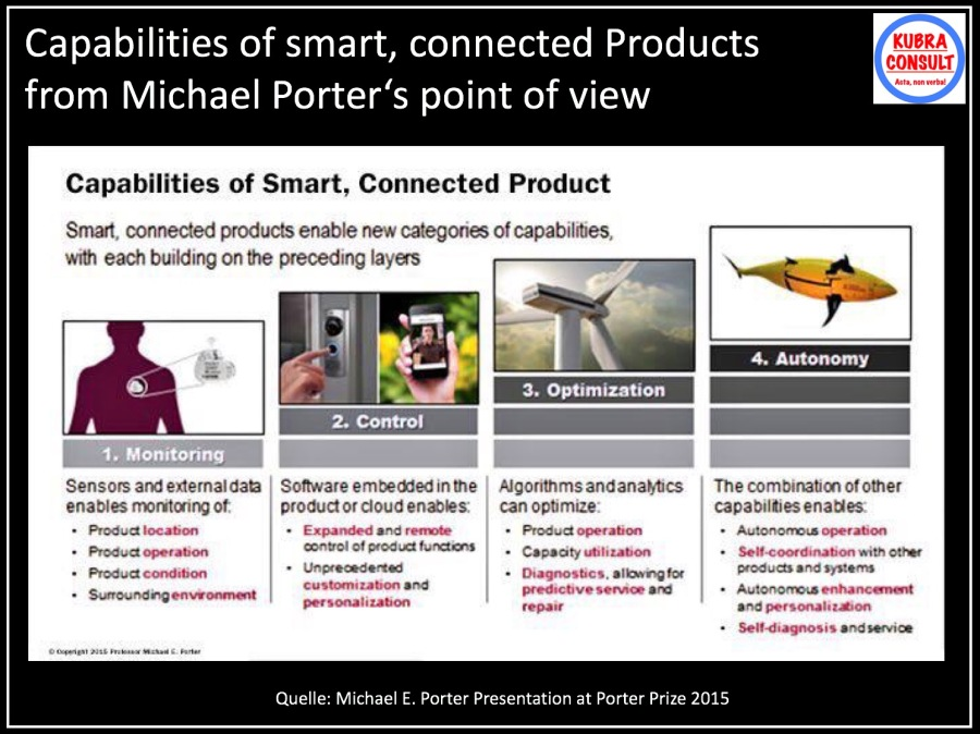 2017-09-09_KuBra Consult - Capabilities of smart, connected products