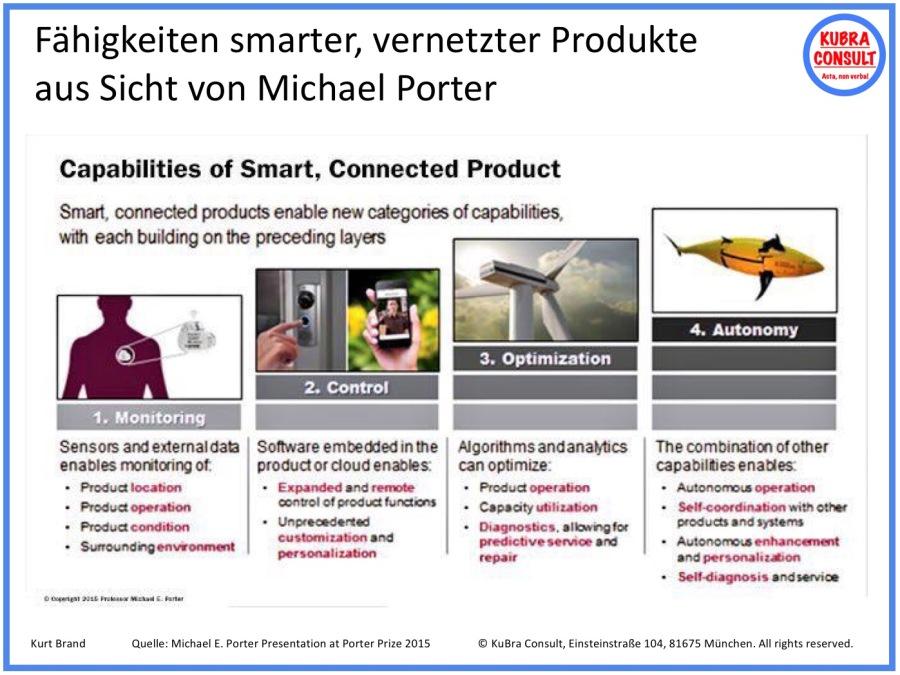 2017-09-09_KuBra Consult - Fähigkeiten smarter, vernetzter Produkte (white layout)