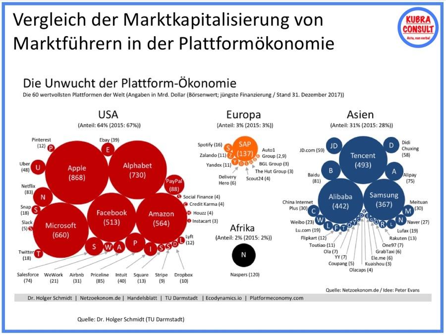 2017-12-31_Vergleich der Marktkapitalisierung von Marktführern in der Plattformökonomie