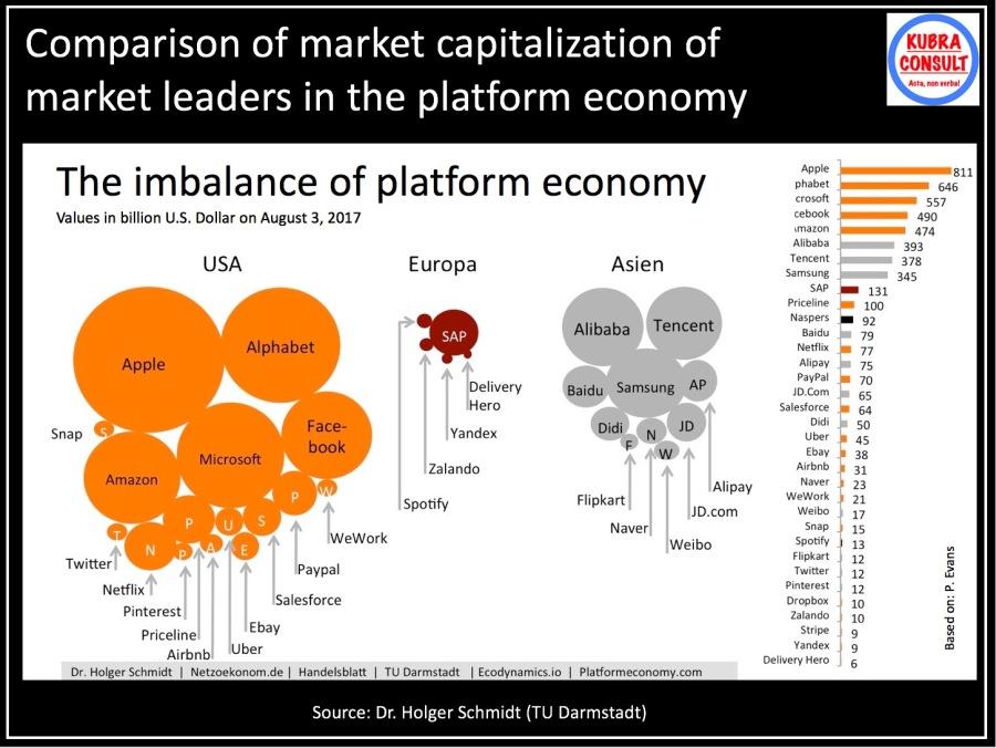 2017-11-10_KuBra Consult - Market Capitalization of Market Leaders in Platform Econcomy
