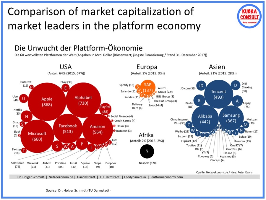 2017-12-31_Comparison of market capitalization of market leaders in the platform economy
