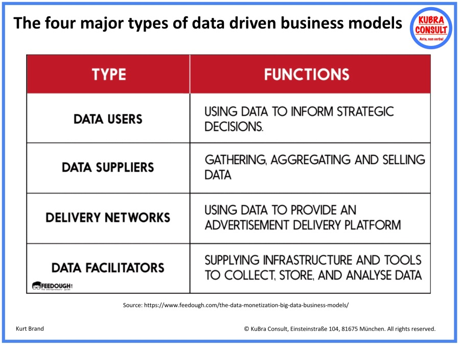 2018-08-12_KuBra Consult - The four major types of data driven business models.jpg