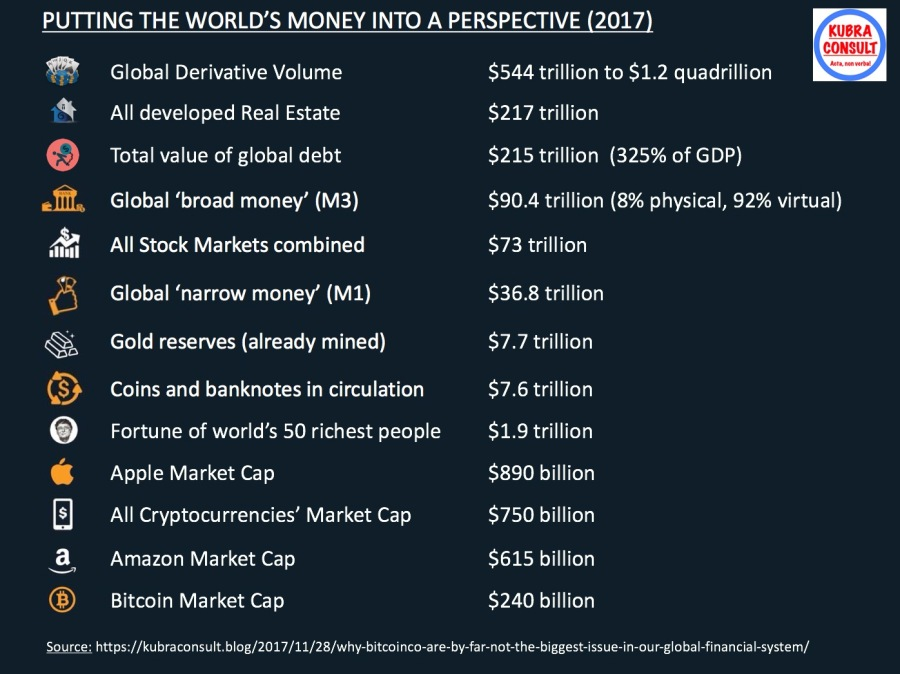 2017-01-12_Putting the world's money into a perspective