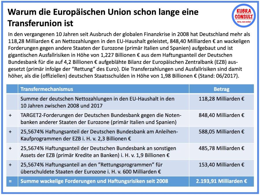 2017-12-09_KuBra Consult - Warum die EU schon lange eine Transferunion ist (white layout)
