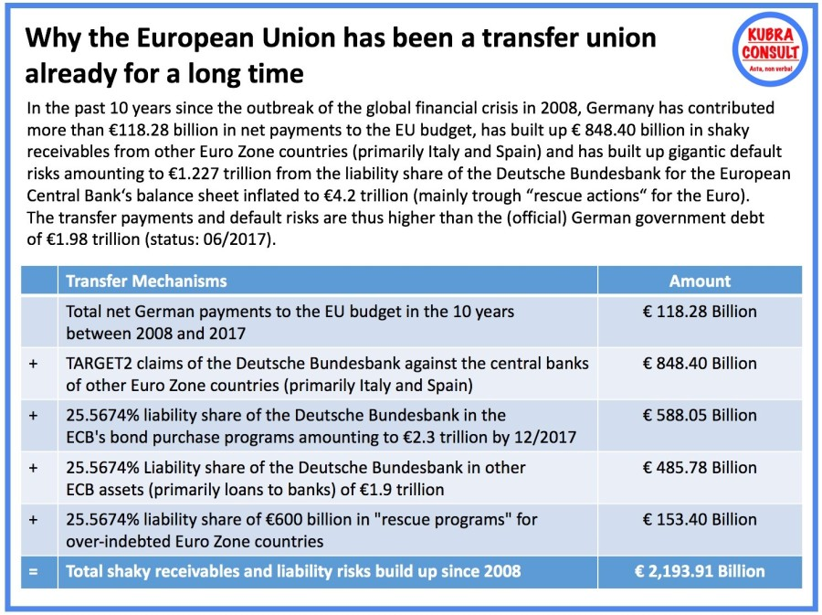 European Union as Transfer Union