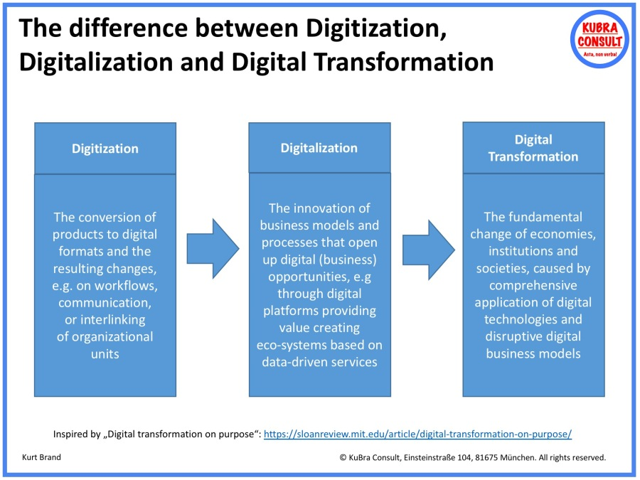 2018-05-02_KuBra Consult - The difference between Digitization, Digitalization and Digital Transformation