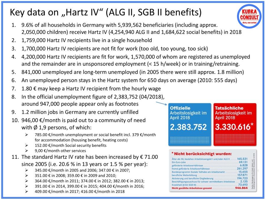 2018-05-05_KuBra Consult - Key Data on Hartz IV