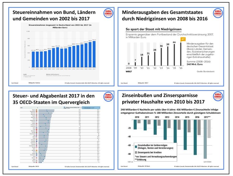 2018-05-09_KuBra Consult - Das Desaster des deutschen Staates auf einen Blick