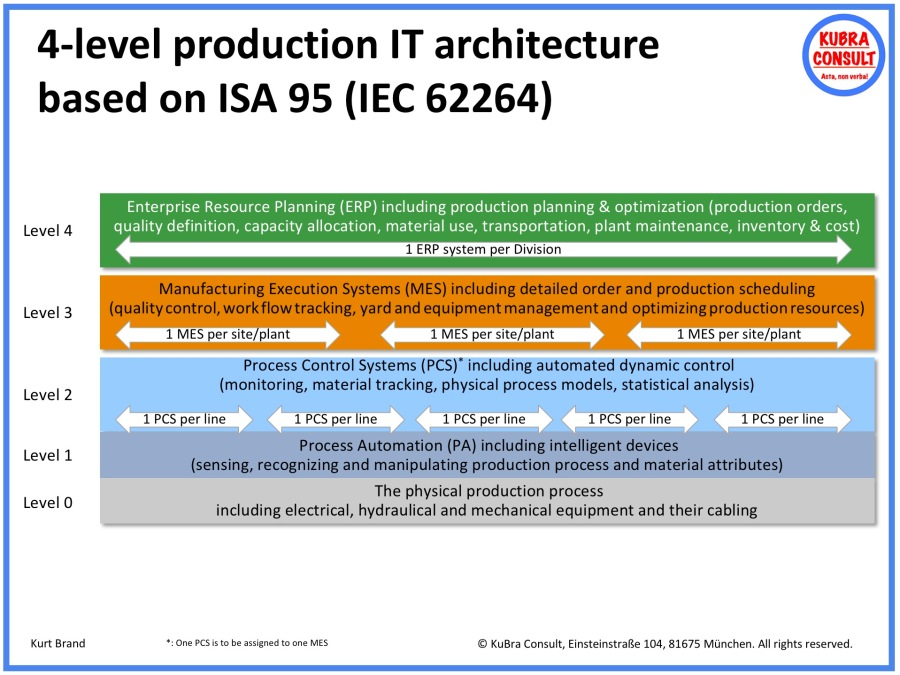 2018-05-18_KuBra Consult - 4-level production IT architecture according to ISA 95 (IEC 62264