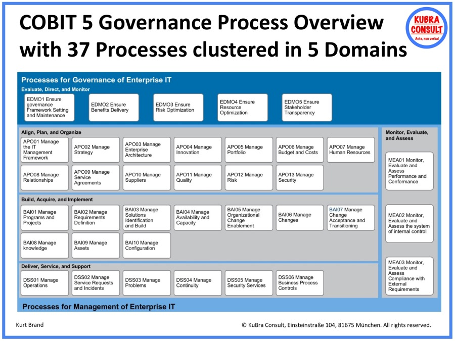 2018-05-18_KuBra Consult - COBIT 5 Governance Process Overview with 37 Processes clustered in 5 Domains