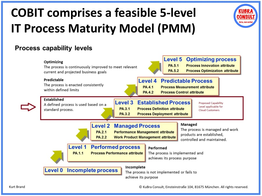2018-05-18_KuBra Consult - COBIT comprises a feasible 5-level IT Process Maturity Model