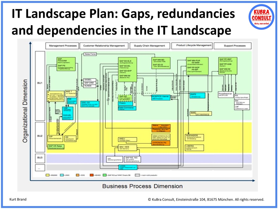 2018-05-18_KuBra Consult - IT Landscape Plan