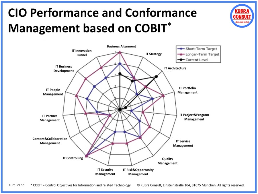 2018-05-21_KuBra Consult - CIO Performance and Conformance Management based on COBIT