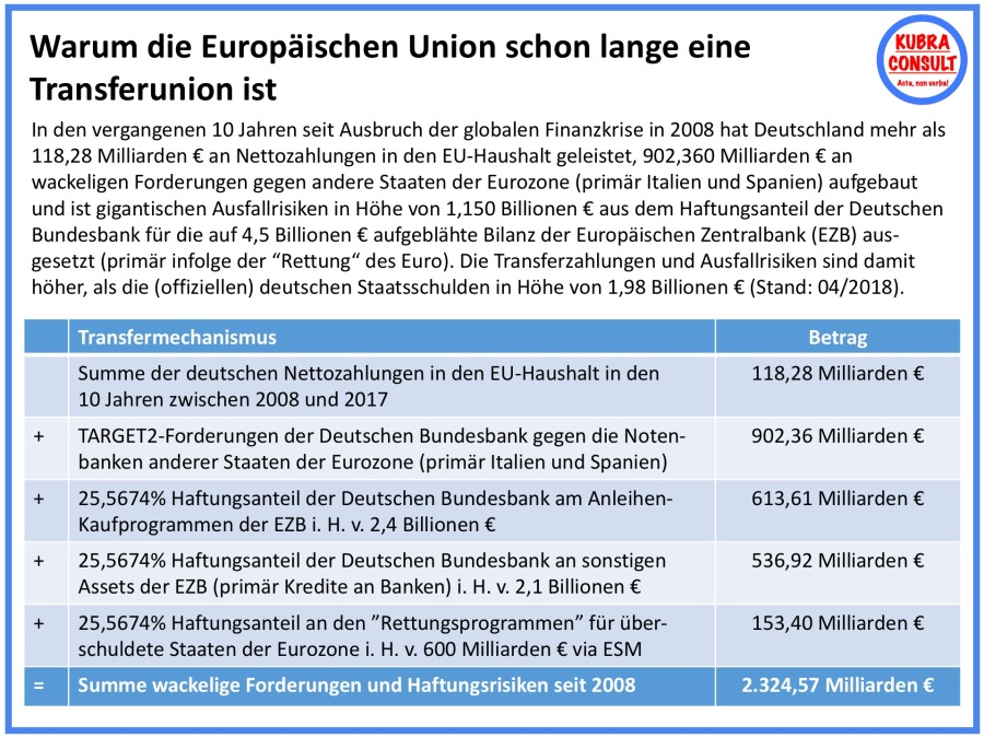 2018-05-22_KuBra Consult - Warum die EU schon lange eine Transferunion ist (white layout).jpg