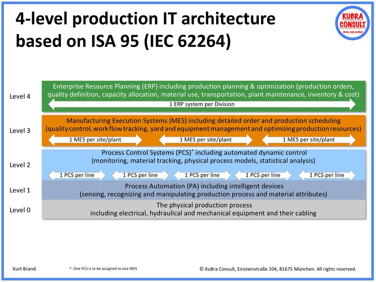 4-level production IT architecture