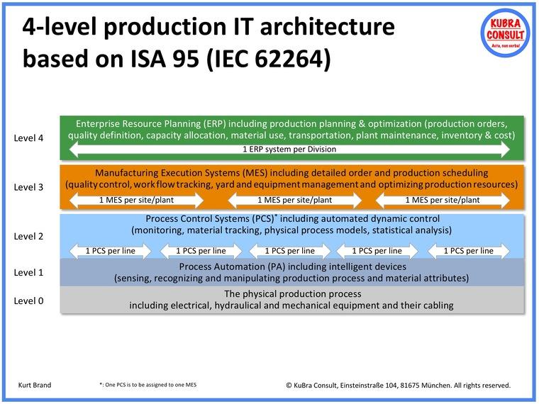 4-level production IT architecture