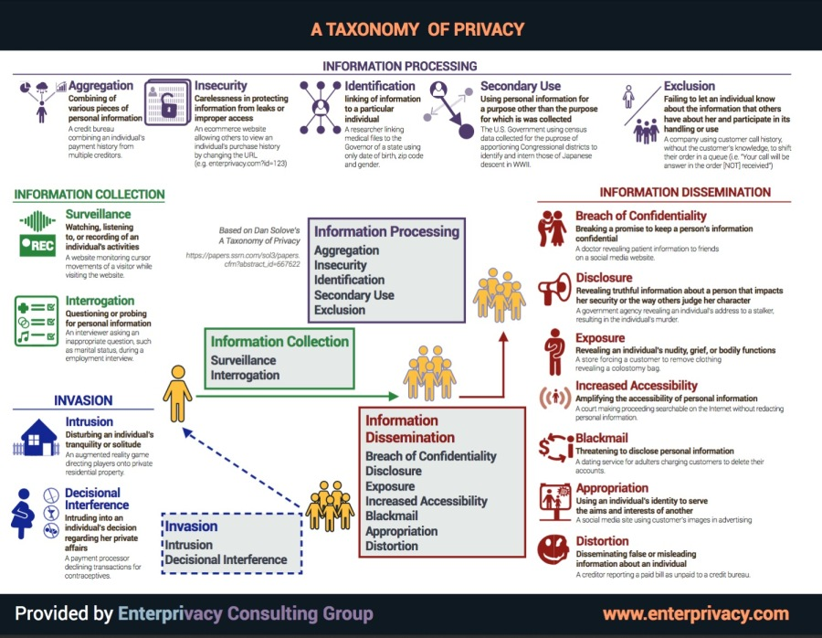 A Taxonomy of Privacy (high resolution with frame)