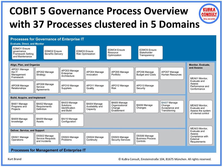 COBIT 5 Governance Process Overview.jpg