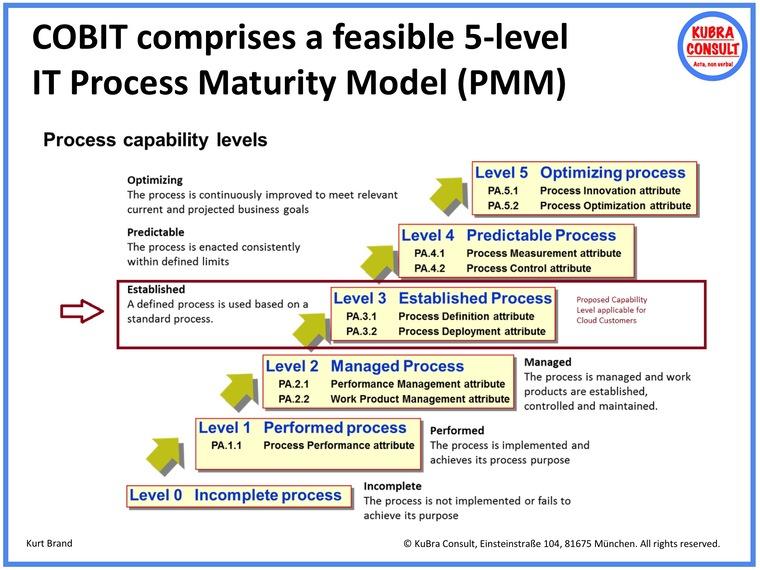 COBIT IT Process Maturity Model