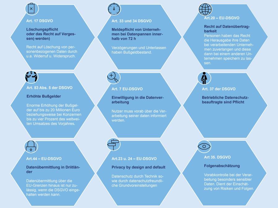 Die wichtigsten Änderungen der DSGVO auf einen Blick