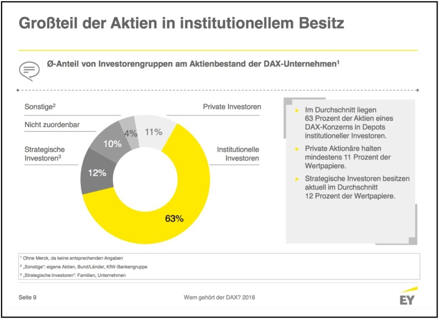 Großteil der DAX-Aktien in institutionellem Besitz