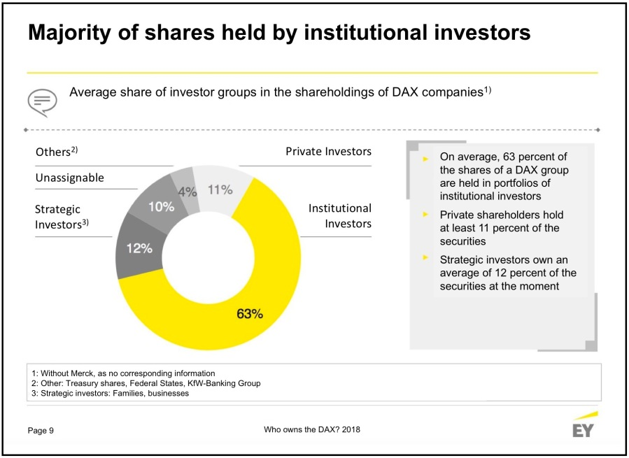 Majority of DAX shares held by institutional investors