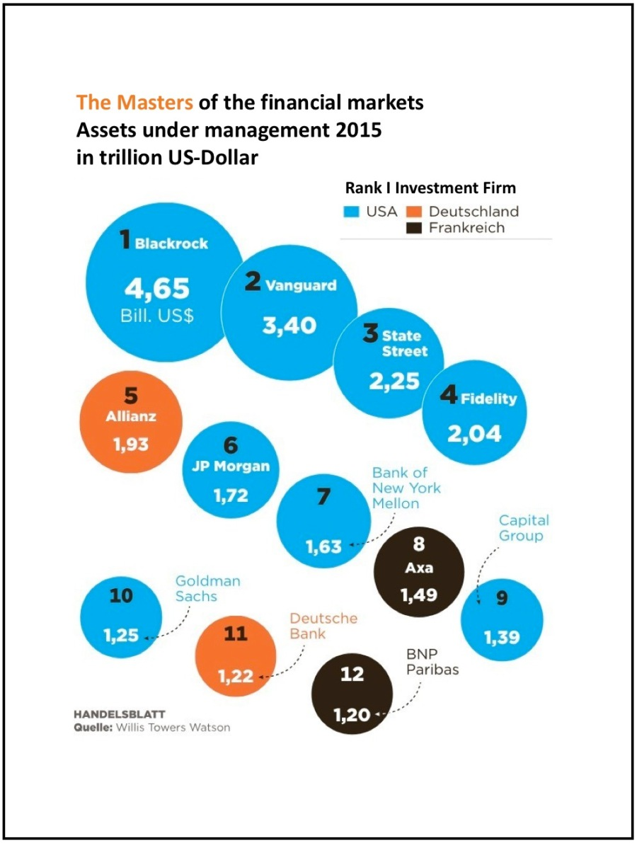 The Masters of the financial markets 2015