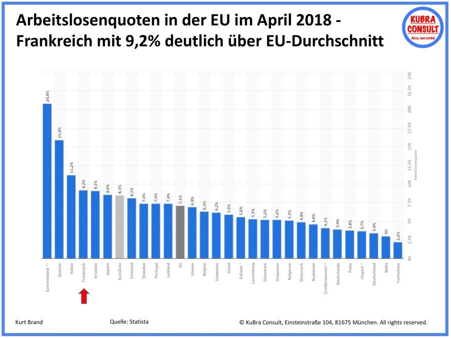 2018-05-31_KuBra Consult - Arbeitslosenquoten in der EU28 im April 2018