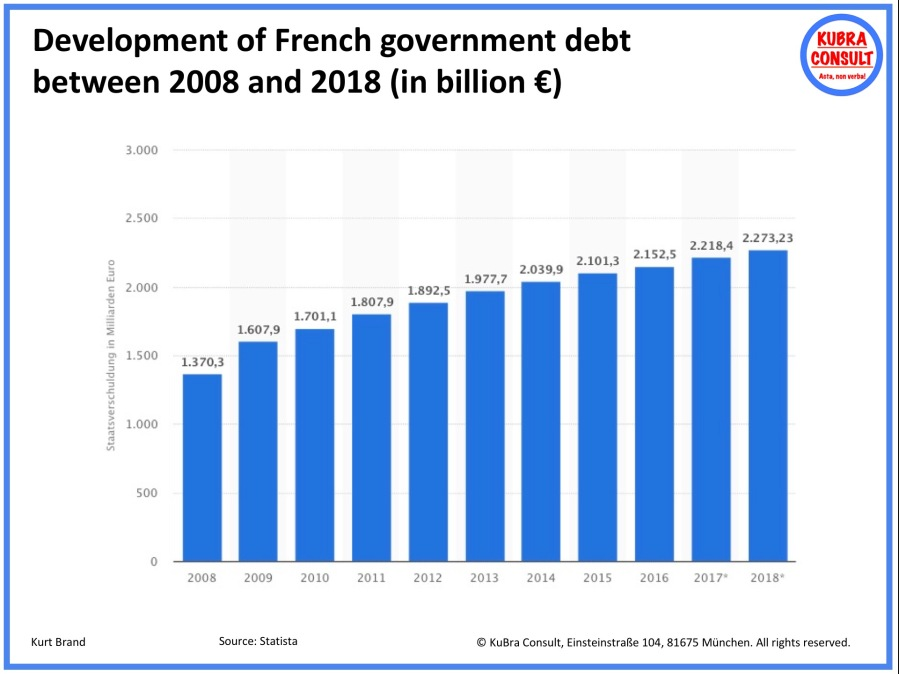 2018-05-31_KuBra Consult - Development of French government debt between 2008 and 2018
