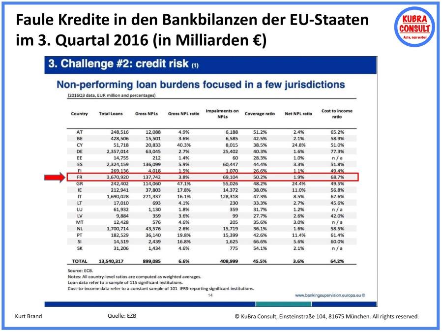 2018-05-31_KuBra Consult - Faule Kredite in den Bankbilanzen der EU-Staaten im 3. Quartal 2016