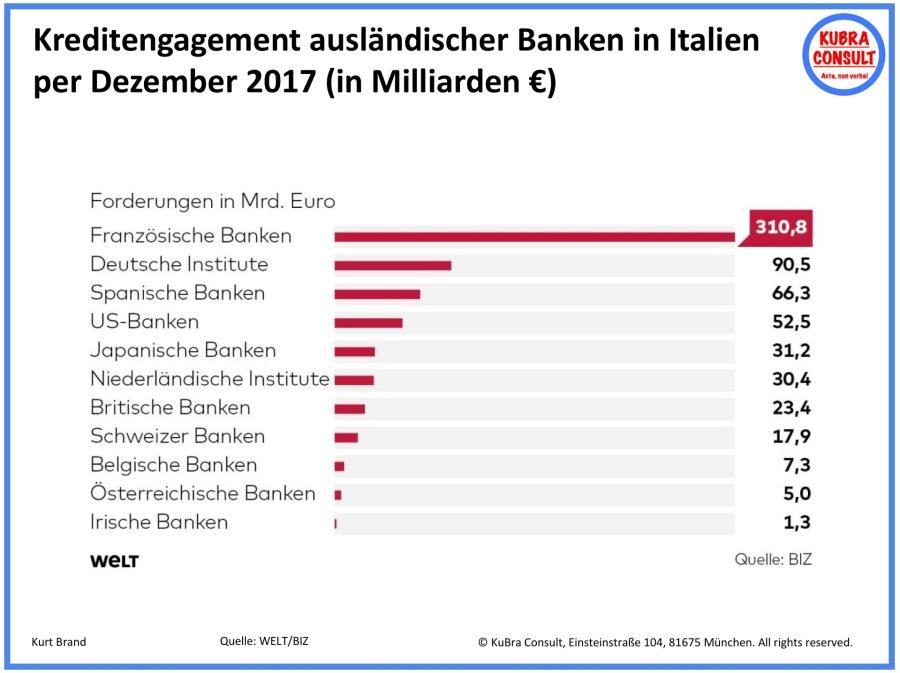 2018-05-31_KuBra Consult - Kreditengagement ausländischer Banken in Italien per Dezember 2017