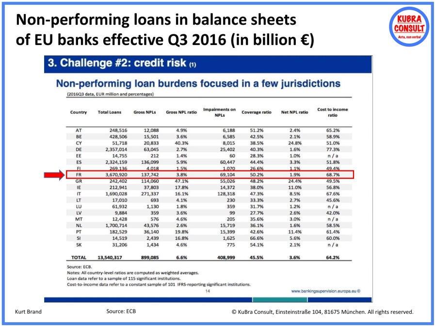 2018-05-31_KuBra Consult - Non-performing loans in balance sheets of EU banks effective Q3 2016
