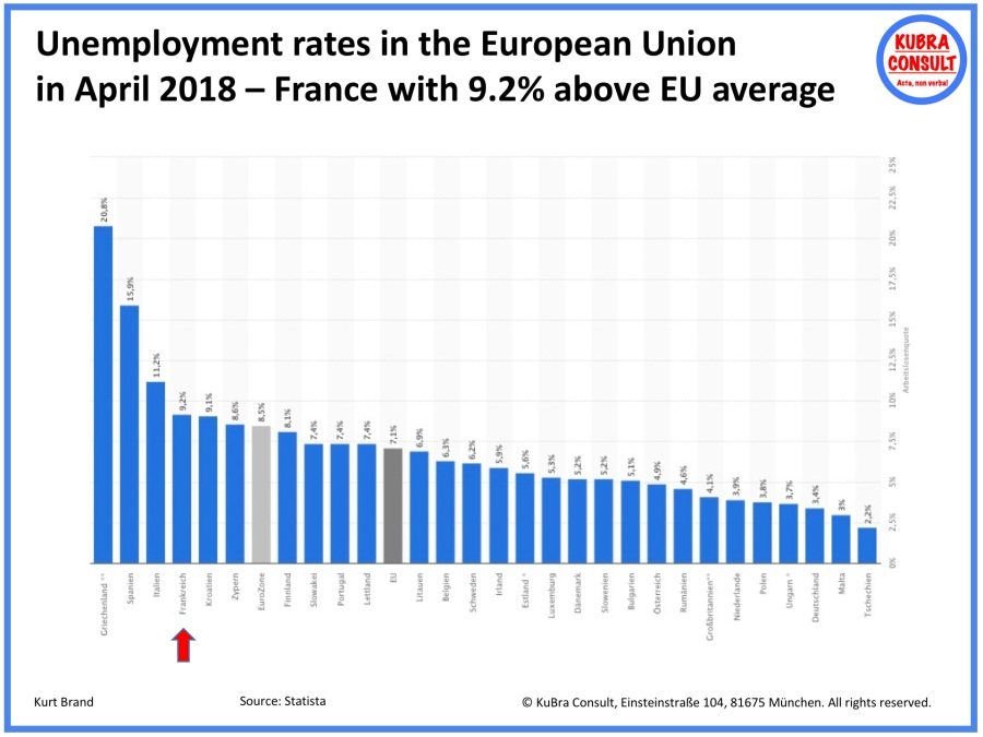 2018-05-31_KuBra Consult - Unemployment Rates in the EU 28 in April 2018