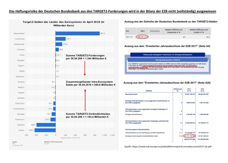 2018-07-02_Das Haftungsrisiko der Deutschen Bundesbank wird in der EZB-Bilanz nicht (vollständig) ausgewiesen