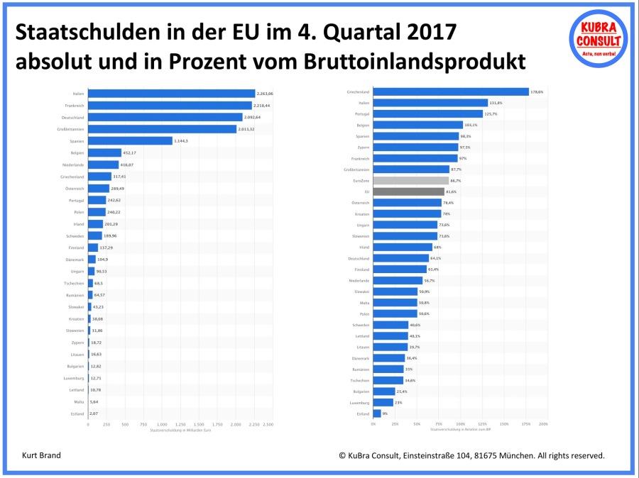2018-07-10_KuBra Consult - Staatsschulden in der EU im 4. Quartal 2017