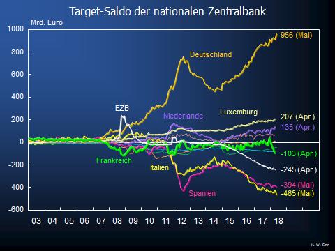 Entwicklung der TARGET-Salden zwischen 2003 und Mai 2018