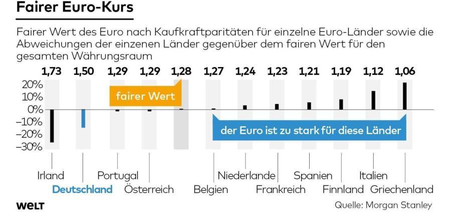Fair Value des Euro