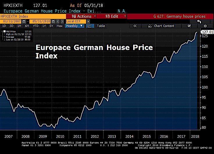 German House Price Index