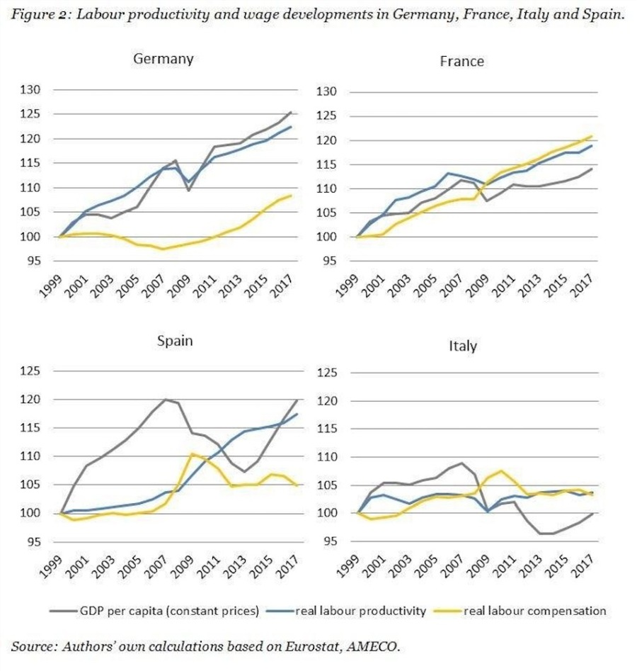 Real labour productivity and compensation