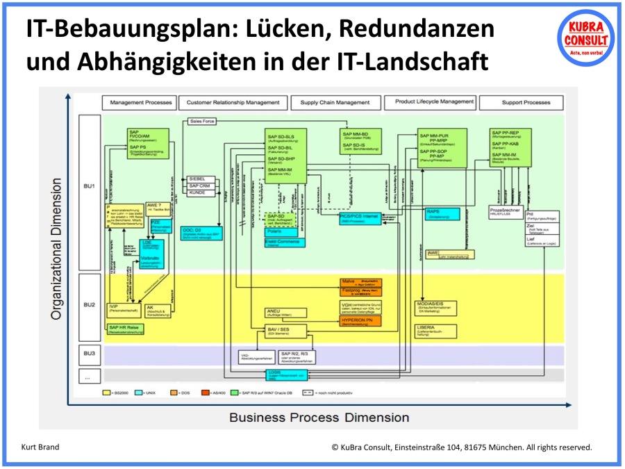 2018-05-18_KuBra Consult - IT-Bebauungsplan