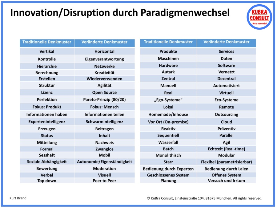 2018-06-02_KuBra Consult - Innovation und Disruption durch Paradigmenwechsel