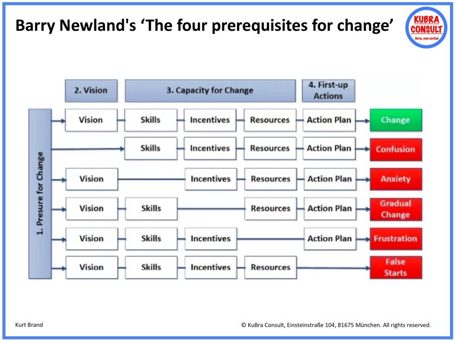 2018-08-28_KuBra Consult - Barry Newland's The four prerequisites of change