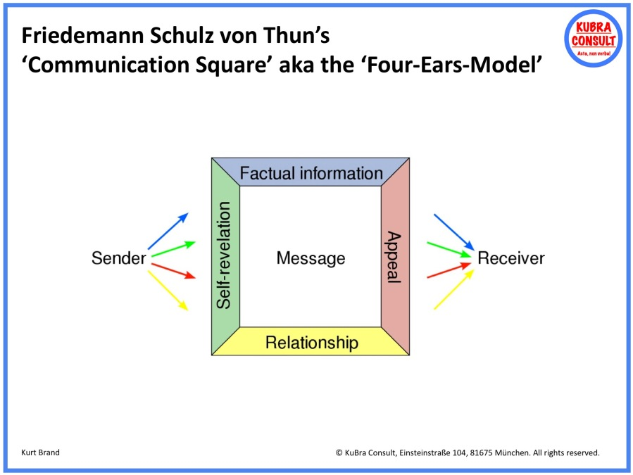 2018-08-28_KuBra Consult - Friedemann Schulz von Thun's Communication Square