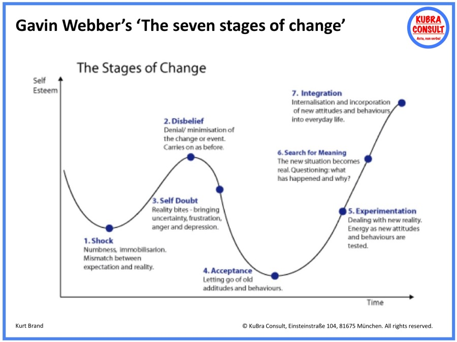 2018-08-28_KuBra Consult - Gavin Webber's The seven stages of change